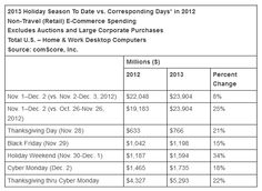 comscore holiday 2013 and 2012 spend