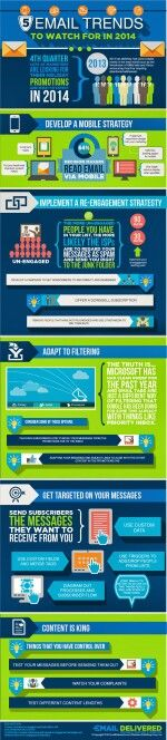 2014 Email marketing trends