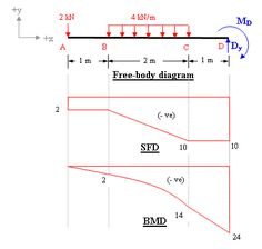 bending moment diagram calculator free download library of wiring rh jessascott co shear moment diagram calculator beam shear moment diagram calculator