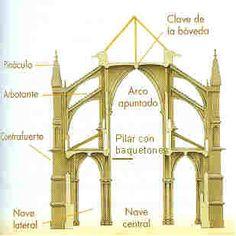 8. 2. Arquitectura gótica