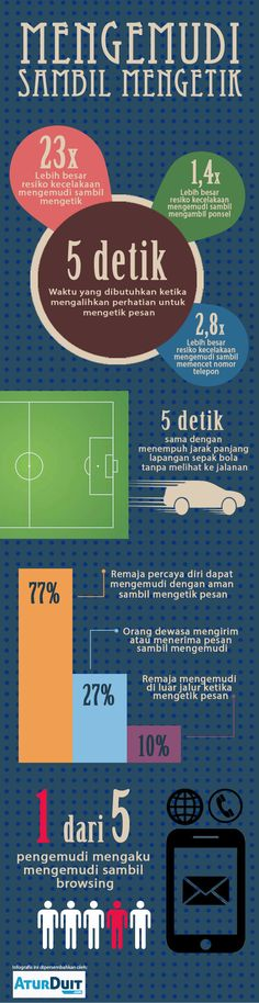 Infografis menarik dari http://www.aturduit.com/asuransi-mobil/ tentang mengemudi mobil sambil mengetik pesan dan browsing. Dalam waktu 5 detik seseorang itu mengetik pesan adalah 23 kali lebih besar resiko kecelakaan di jalan raya. Hati-hati semasa mengemudi!