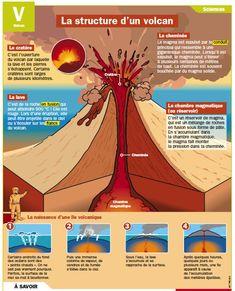 Fiche exposés : La structure d'un volcan