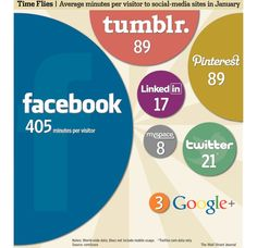 ComScore - Time spent in social media!!