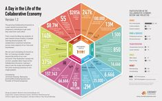 What happens in a single day in the collaborative economy? Quite a bit!