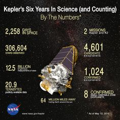Kepler's Six Years In Science (and Counting): By The Numbers. (Image credit: NASA Ames/W Stenzel) The graphic tells NASA's Kepler spacecraft's story by the numbers from the moment it began hunting for planets outside our solar system on May 12, 2009. From the trove of data collected, we have learned that planets are common, that most sun-like stars have at least one planet and that nature makes planets with unimaginable diversity.
