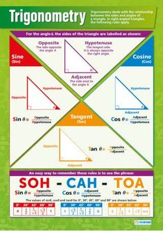 Our Trigonometry Poster is an important part of our Math series. The informative and vibrant poster very simply explains sine, tangent, and cosine through very clear diagrams and formulas to help students grasp and understand Trigonometry. Gcse Maths Revision, Math Charts, Math Notes, Math Formulas, E Mc2, Math Help, Math Classroom, Classroom Posters, Math Resources