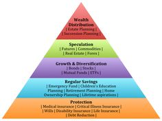 Randy Becker Financial - How to Prepare Financially for Retirement Financial Engineering, Financial Literacy, Life And Health Insurance, Life Insurance, Retirement Planning, Financial Planning, Literacy Quotes, Critical Illness Insurance, Succession Planning