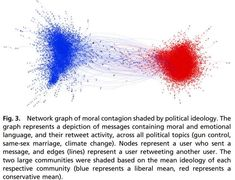 Twitter chart of isolation of the left and right