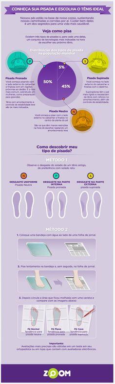 infografico sobre tipos de pisadas