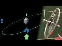 Gyroscopic precession -- An intuitive explanation - YouTube