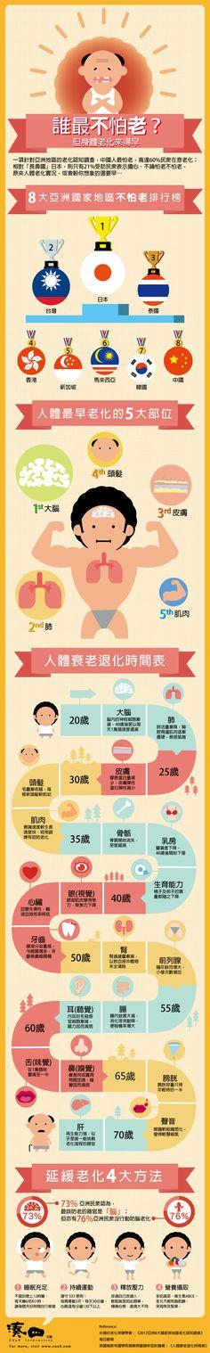 """《湊四信息圖:誰最不怕老?》一項針對亞洲地區的老化認知調查,中國人最怕老,高達60%民眾在意老化;相對「長壽國」日本,則只有21%受訪民眾表示擔心。不論怕老不怕老,原來人體老化實況,或會較你想象的還要早!""""Cou4 Infographic: Scared of getting old""""  A survey on aging targeting Asians found that Chinese are most scared of getting old, 60% of the Chinese respondents are concerned about their age. While for the Japanese who are famous for their longevity, aging only worries 21% of them.  No matter you are afriad of getting old or not, your body actually starts going downhill earlier than you…"""