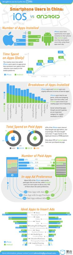 [Infographic] How People Use iPhones and Androids in China