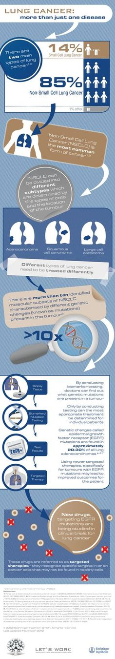 Infographic all about NSCLC - lung cancer