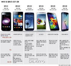 삼성 `갤럭시S6`로 시장 탈환 노리다