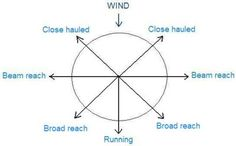 How to Use a Sailboat's Centerboard: The Centerboard at Different Points of Sail