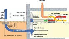 Pack puits canadien avec VCM double-flux pour maison avec sous-sol.