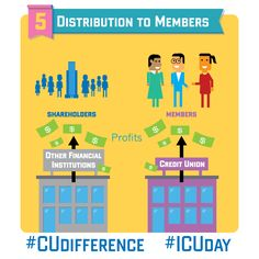 Credit unions are not-for-profit means lower fees, better savings rates, and better service. #CUdifference