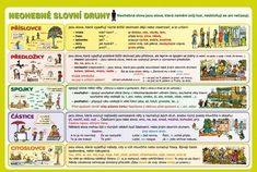 SLOVNÍ DRUHY Grammar, Periodic Table, English, Learning, School, Cousins, Literature, Periodic Table Chart, English English