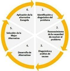 Las 6 fases del proceso de toma de decisiones en tiempos de redes sociales.
