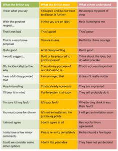 What the British Say versus What the British Mean