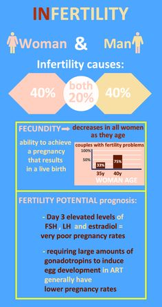 Prediction of #fertility #potential in female patients
