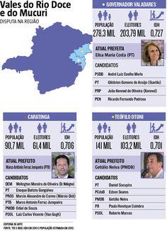 Vale do Rio Doce e Mucuri: disputa na região (29/08/2016) #Política #Eleições #ValeDoRioDoce #Mucuri #GovernadorValares #TeófiloOtoni #Caratinga #Infográfico #Infografia #HojeEmDia