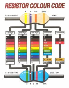 Here is a nice resistor color (colour for some of you) code diagram I ran across online. I used to read resistors so often that I didn't need a guide, but It Electronics Projects, Electronic Circuit Projects, Electronics Components, Diy Electronics, Mechatronics Engineering, Computer Engineering, Electronic Engineering, Electrical Engineering, Electrical Symbols