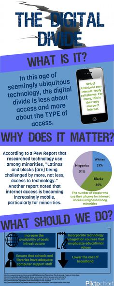 Transparent Learning: The Digital Divide and Using Inforgraphics as Asessment