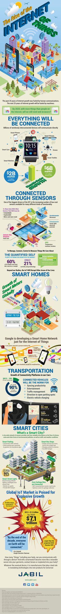 [infografía] El imparable crecimiento del Internet de las Cosas