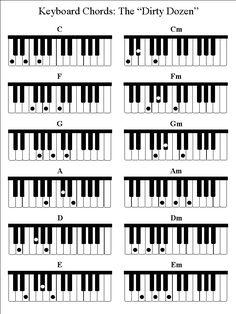 Jazz Piano Chords Chart | My Piano Keys