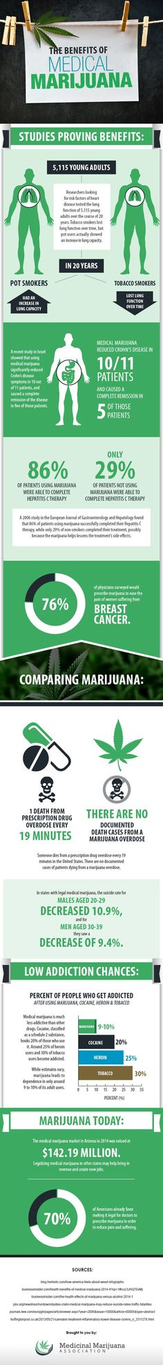 The benefits of medical marijuana #marijuana #medicalmarijuana http://budposters.com/