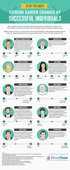 Career change - 10 Extreme Career Changes by Celebrities (Infographic) – Career change Entrepreneur, Inspiration Artistique, Startup Quotes, Employee Engagement, Career Change, Successful People, Human Resources, Career Advice, Success Quotes