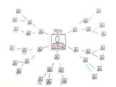 Social Networking Explanation
