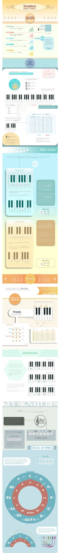 Sheetless Music Theory | INFOGRAPHICS on Behance