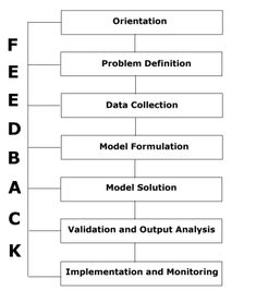 Principles and Applications of Operations Research Mathematical Model, Integers, Data Collection, Big Data, Research, Problem Solving, Definitions, Model, Search