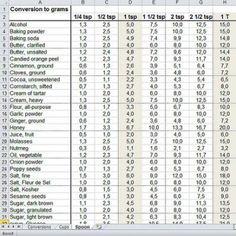 Cups Conversion Chart Conversion  Charts    Yahoo