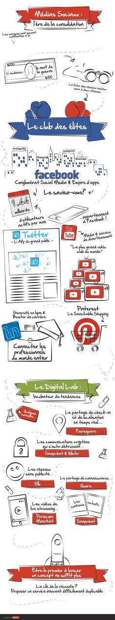 Le futur des médias sociaux