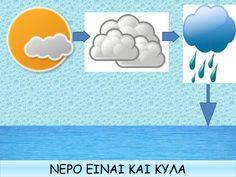 Ο κύκλος του νερού παραμύθια Water Cycle, Science, Autumn, Education, Fall, Fall Season, Science Comics, Educational Illustrations, Learning