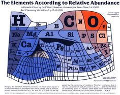 A nice example of the periodic table, based on actual abundances of elements.