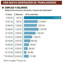 Salarios medios en España