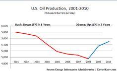 oil production has gone up under President Obama