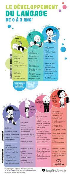 Bildungsinfografik: Sprachentwicklung nach Alter – Sprachen lernen Deutsch Engli… - En Savoir Plus Sur La Santé Montessori Education, Baby Education, Toddler Development, Language Development, Happy Baby, Baby Hacks, Baby Care, Kids And Parenting, Baby Kids