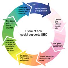 Cycle of how social supports SEO