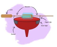 Renewable Energy Water Wheel Activity - Kids learn about potential energy, and mechanical energy, and how to make power from water with one of our favorite renewable energy projects for kids. Science Fair Projects, School Projects, Projects For Kids, Power Energy, New Energy, Energy Kids, Science For Kids, Science Activities, Water Experiments