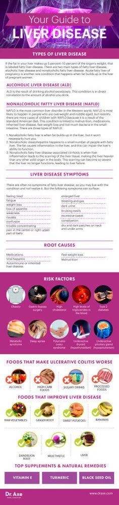 Liver disease guide - Dr. Axe