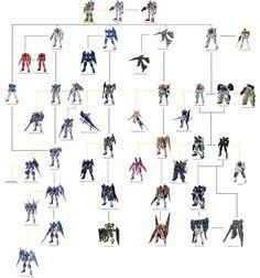 Gundam 00 Celestial Being Tree