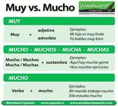 La diferencia entre Muy y Mucho - The difference between Muy and Mucho in Spanish.
