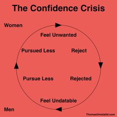 How to Overcome a Confidence Crisis    Confidence crisis is triggered by setbacks like losing an important business order break-up of a valued relationship or losing a job. When this happens even a small thing can send you over the edge creating an unwanted crisis. To protect yourself from such a situation you need to take control of yourself and your life.   You must learn to ignore external stimuli. Dont be affected by what people say or are likely to say about you. More important you…