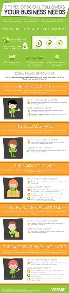 Le 5 tipologie di follower che ogni azienda dovrebbe avere sul web