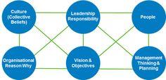 Go MAD® Organisational Development Framework www.gomadthinking.com